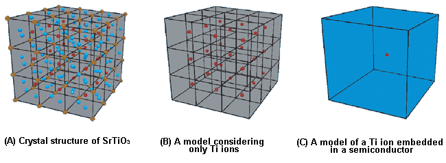 Models for describing the electronic states of SrTiO3