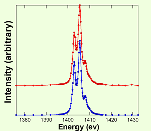 Fig.2 Soft X-ray absorption spectra measured at BL25SU red: Er2O3 blue:ErCl3 in a nanotube