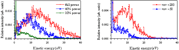 Fig. 2 Dependences of kinetic energy distribution on laser intensity (left) and the number of atoms constituting the cluster (right).
