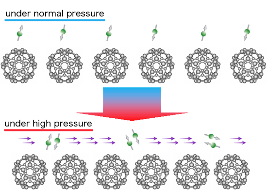 Fig. 2	Change in electronic state of Cs3C60 with respect to pressure clarified in this experiment.