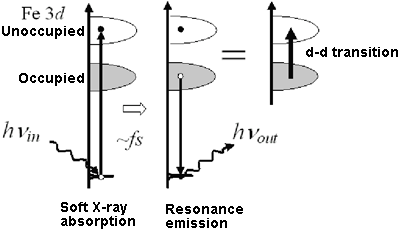 Fig. 2	The 3d electronic state of the Fe atom embedded in a protein can be detected by resonance light scattering with soft X-rays.