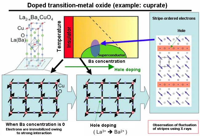 Fig. 1	Doped transition-metal oxide (example: cuprate)