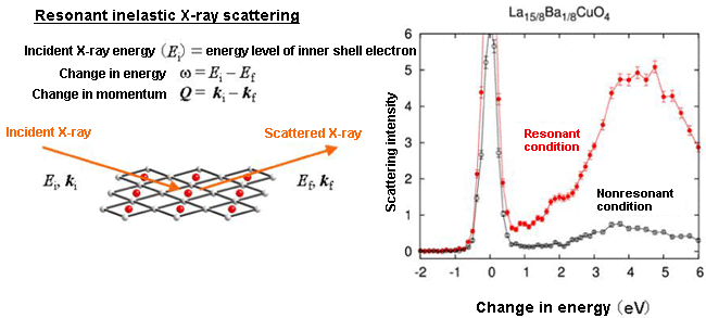 Fig. 2	Outline of resonant inelastic X-ray scattering experiment.