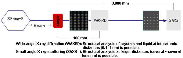 Wide-angle X-ray diffraction and small-angle X-ray scattering