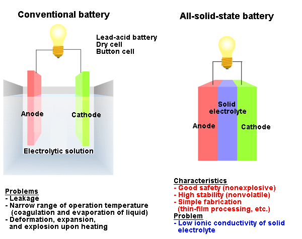 Solid State Battery China >> solid-state-battery Images - Frompo - 1