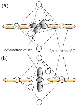Fig. 3 3<em>d</em> electron of manganese and 2p electron of oxygen.