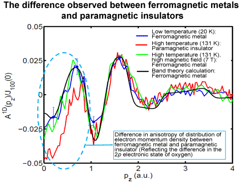 Fig. 4 Anisotropy of electron momentum density distribution (experiment and theory).