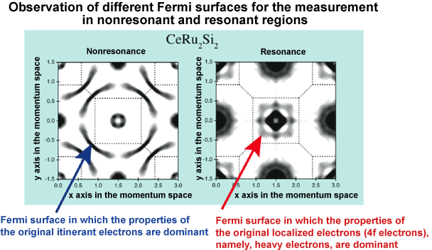 Fig. 3 Fermi surface obtained from the angle-resolved photoemission spectrum measured in the nonresonant and resonant regions of CeRu2Si2.