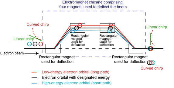 Fig. 3	Schematic of bunch compression by electromagnet chicane