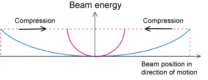 Fig. 5	Curve of energy chirp enhanced by compression