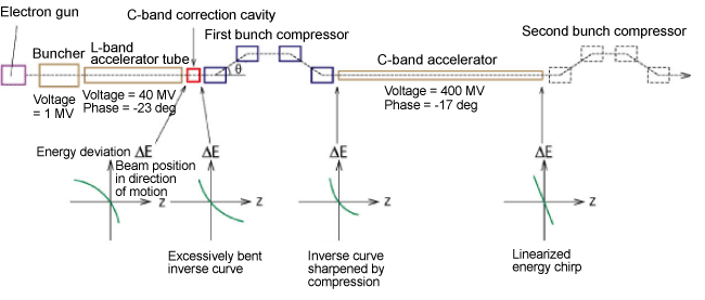 Fig. 6	Two-stage simple bunch compression system used for simulation