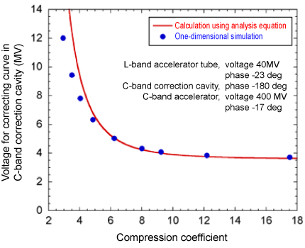 Fig. 7	Enhanced correction effect of first-stage bunch compressor