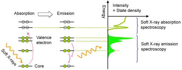 Fig. 1 Schematic of soft X-ray emission spectroscopy