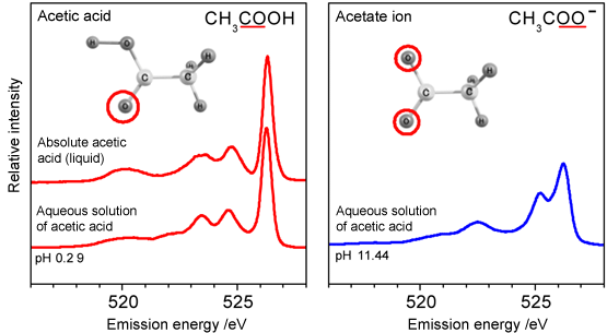 Fig. 3 Soft X-ray emission spectra of absolute acetic acid and aqueous solution of acetic acid