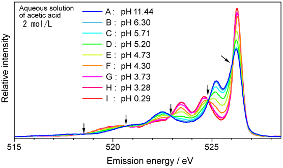 Fig. 4 Emission spectra of aqueous solution of acetic acid
