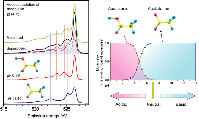 Fig. 5 Emission spectra of aqueous solution of acetic acid