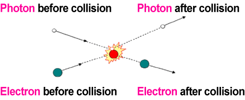 Fig. 1  Schematic of Compton scattering