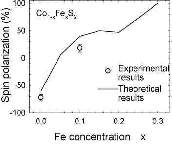 Fig. 4  Change in spin polarization of Co1-xFexS2 with Fe concentration