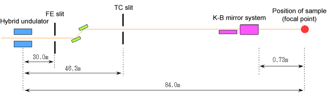 Fig. 3 Structure of optical focusing system to realize 1-μm-wide beam
