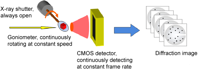 Fig. 1	Schematic of continuous rotation method using X-ray CMOS detector