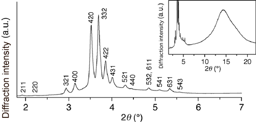 Fig. 3	X-ray diffraction pattern of triphenylene derivative 110 at room temperature