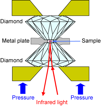 Fig. 1	Schematic of generation of high pressure and infrared spectroscopy setup using diamond anvil cell (DAC)