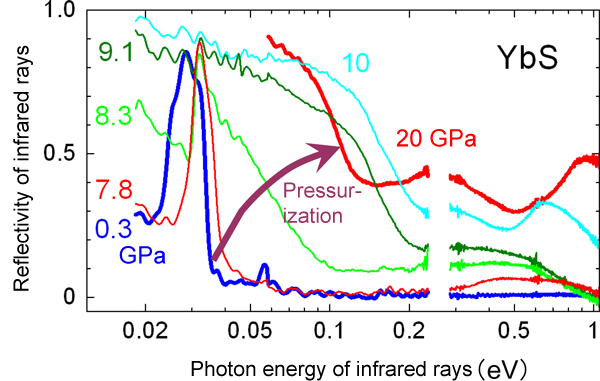 Fig. 2	Reflectivity of infrared rays by YbS under high pressure