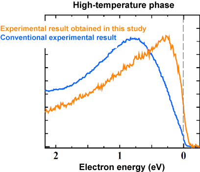 Fig. 2 Soft X-ray resonant photoemission spectrum of Ti4O7 in the high-temperature phase