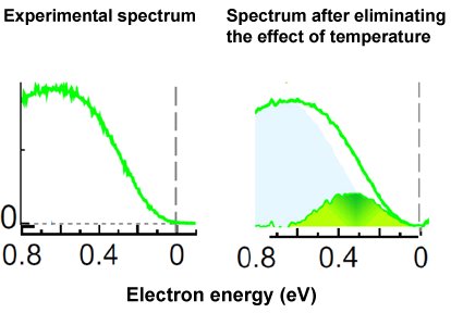 Fig. 3 Laser photoelectron spectrum of Ti4O7 in the intermediate phase