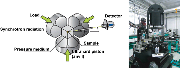 Fig. 1 Principle of high-temperature high-pressure X-ray diffraction experiment using cubic multianvil press