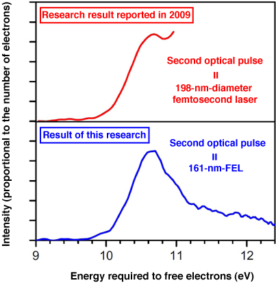 Fig. 3 Photoelectron spectra obtained by analyzing photoelectron images