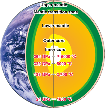 Fig. 1 Cross section of the earth and the pressure and temperature of the earth's interior