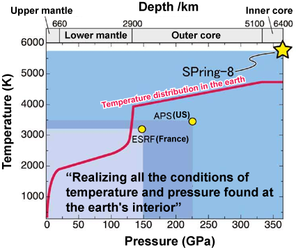Fig. 4 Generation of ultrahigh temperature and pressure