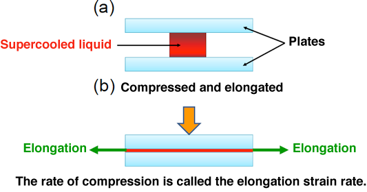 Fig. 2 Schematic of principle under elongational crystallization by compression