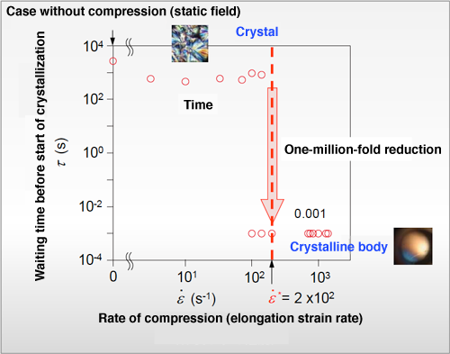 Fig. 4 Discovery of critical elongation strain rate