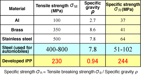 Fig. 7 Comparison of specific strength among various sheets