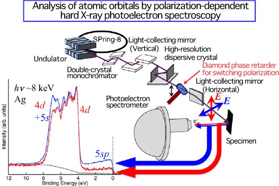 Fig. 2 	Schematic of polarization-dependent hard X-ray photoelectron spectroscopy successfully developed in this research