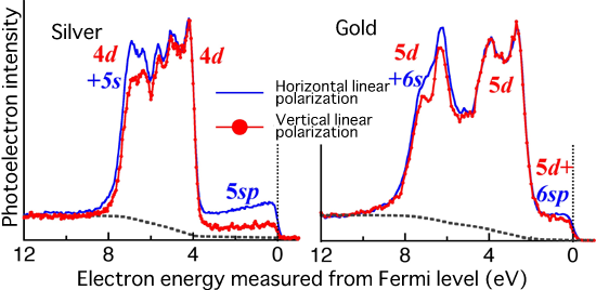 Fig. 3 Linear polarization-dependent hard X-ray photoelectron spectra of gold and silver obtained in this research