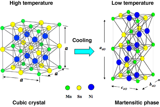 Fig. 2 Crystal structures of Ni2Mn1-xSn1-x in high-temperature phase (cubic phase) and low-temperature phase (martensitic phase)