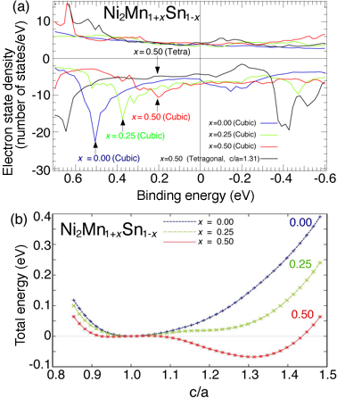 Fig. 4 Electron state density of Ni2Mn1-xSn1-x obtained by first-principles calculation (a) and dependence of total energy on lattice constant ratio (c/a) (b)