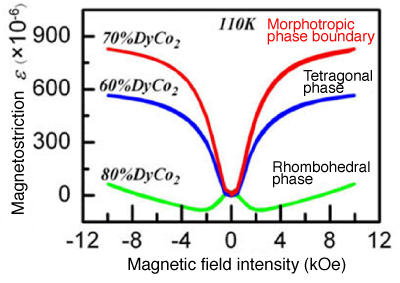 Fig. 2	Magnetostriction becomes maximal (800×10<sup>-6</sup> or more) at the morphotropic phase boundary, leading to giant magnetostriction 100-fold greater than that of iron.
