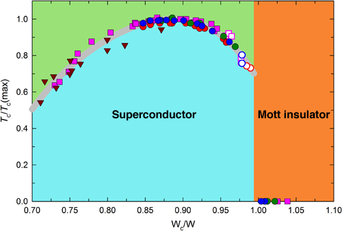 Fig. 2	Relationship between bandwidth and superconducting critical