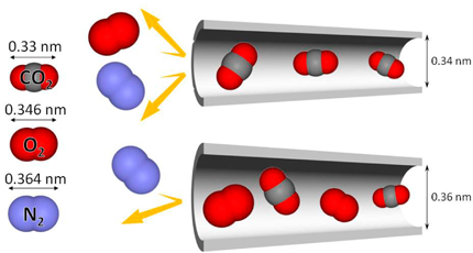 Fig. 1 Characteristics of nanoporous materials that can separate different gases by their different molecular sizes (referred to as molecular sieve).