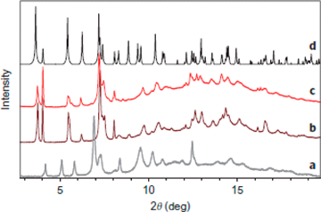 Fig. 4 Sorption of gas molecules into nanopores was confirmed by a synchrotron radiation powder X-ray diffraction experiment using the BL02B2 beamline at SPring-8.