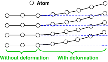 Fig. 1	Schematic of crystal deformation