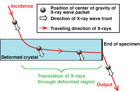 Fig. 2	Schematic of discovered drastic translation of X-rays
