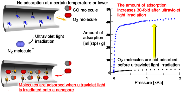 Fig. 4 Adsorption of O2 molecules induced by photoactivation of nanopores