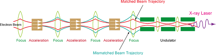 Fig 2 Matching an electron beam transverse distribution to focusing system of an undulator beamline
