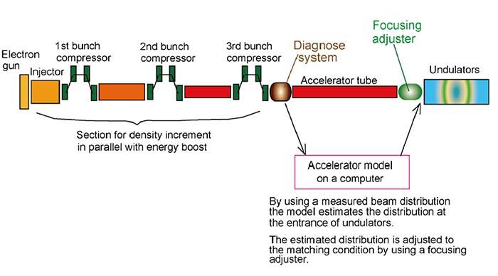 Fig 3 Schematic illustration of beam transverse distribution control by using the developed accelerator model