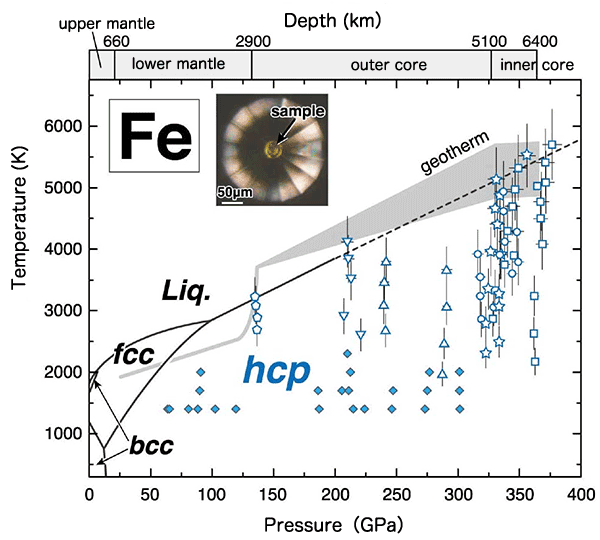Fig. 3 Changes in the crystal structure of iron under high pressure and temperature (phase diagram)